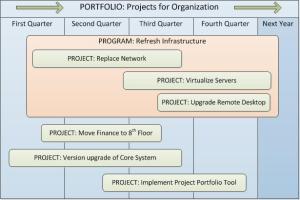 portfolio program project