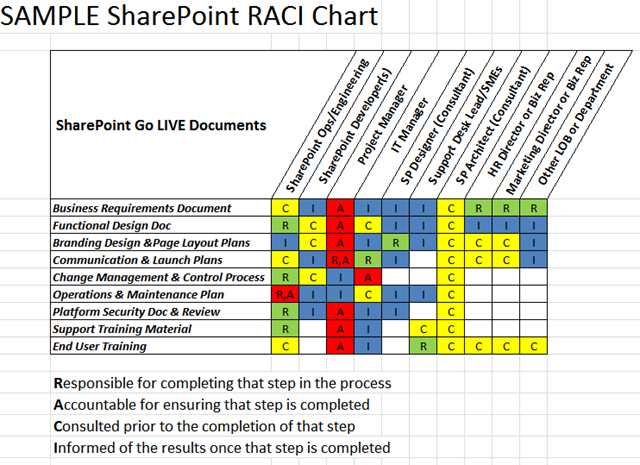 Ramblings on raci matrix for projects ritter 39 s for Raci chart template xls