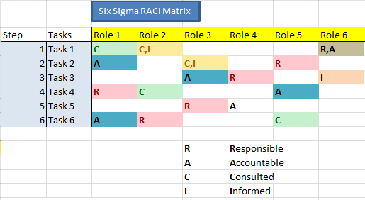 Ramblings on RACI Matrix for Projects (1/2)