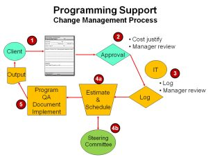 programming-change-management-process