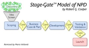 Stage Gate Model